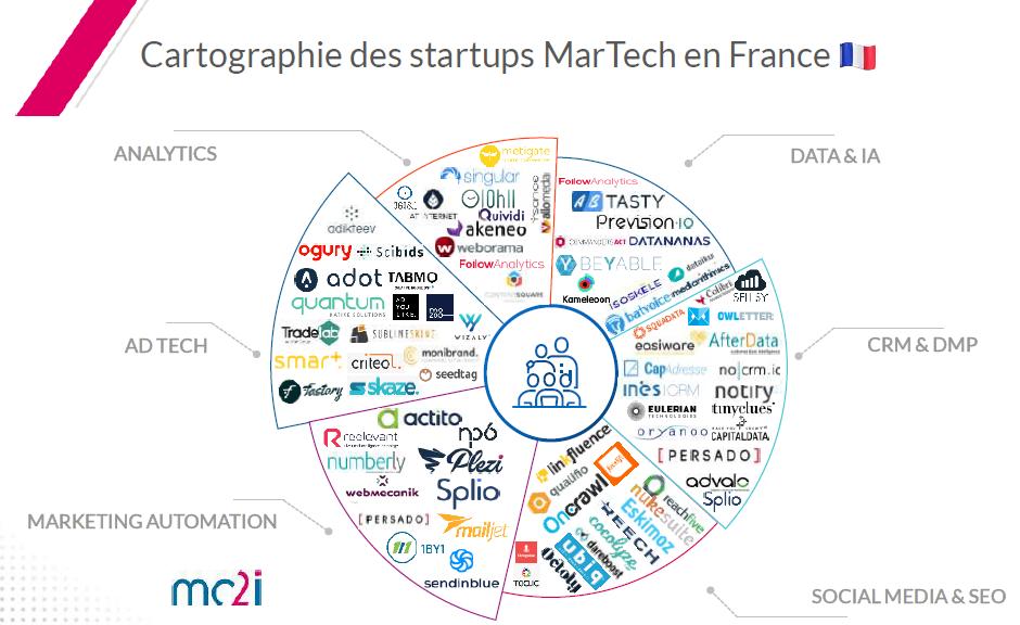 Extrait de la cartographie des start-up martech en France de mc2i.